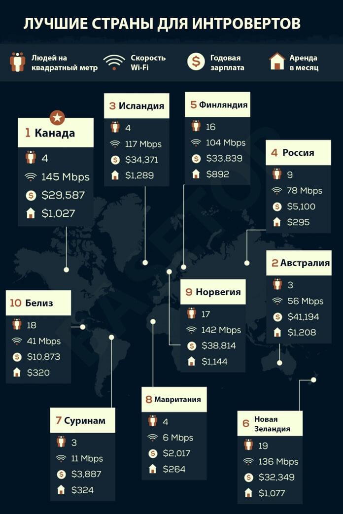 10 лучших стран для интровертов (Инфографика)