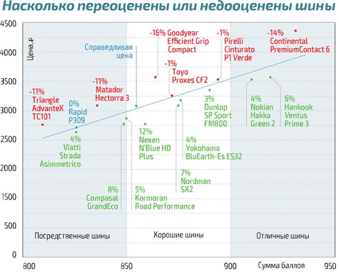 Соотношение цены и качества шин
