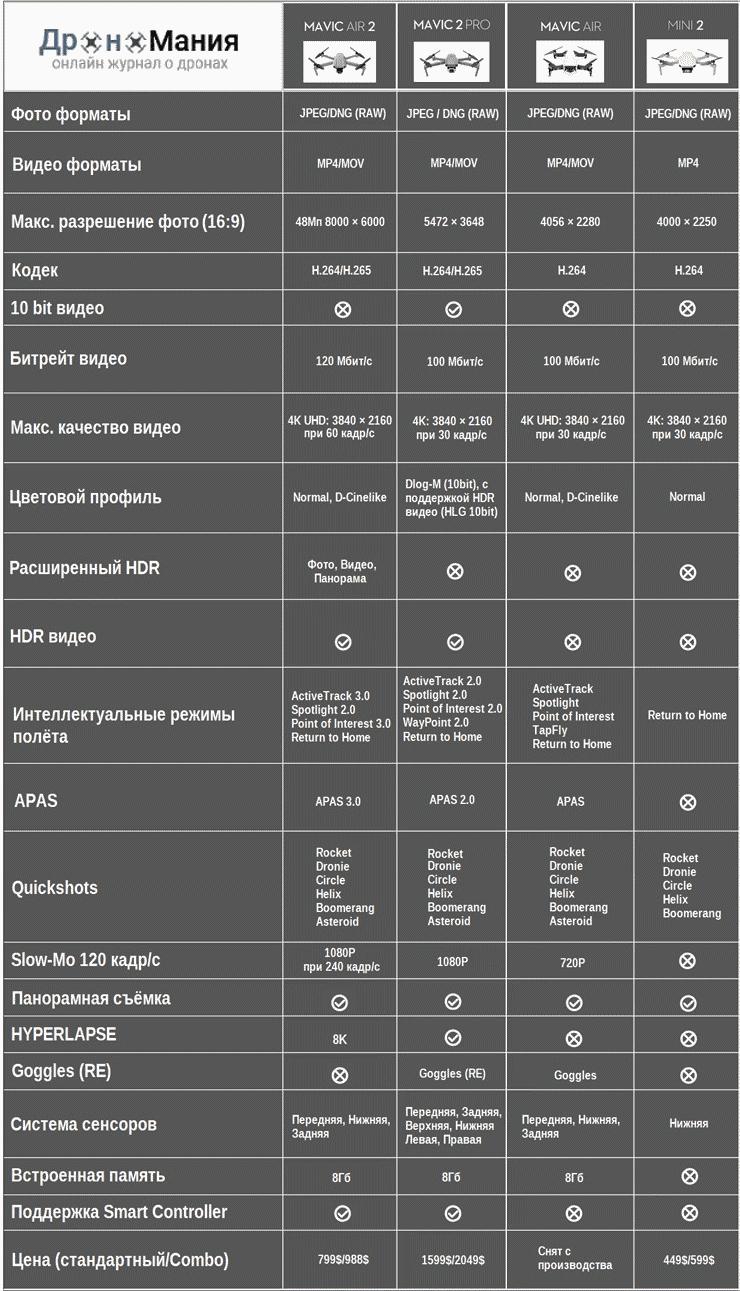 Сравнительная таблица DJI дронов 2021