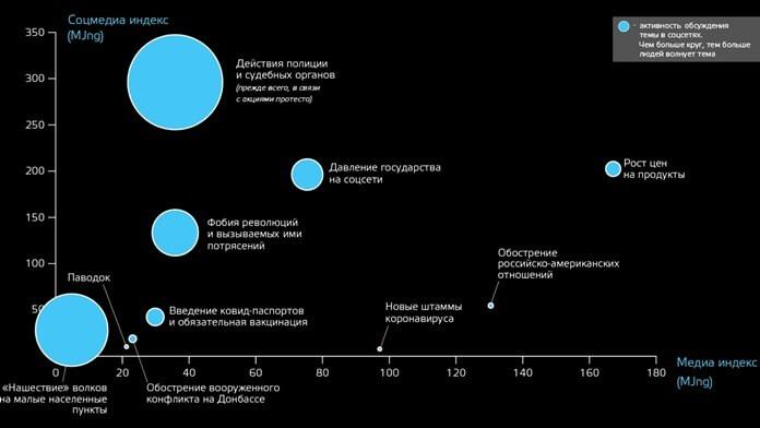 Индекс страхов россиян