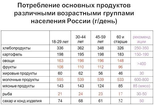 Потребление основных продуктов различными возрастными группами