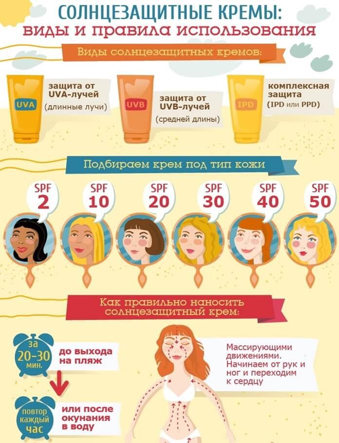 Рекомендации по использованию солнцезащитных кремов