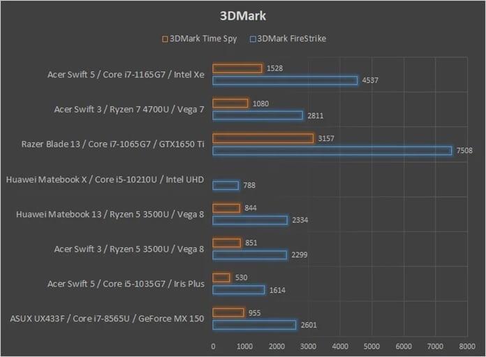3DMark Acer Swift 5
