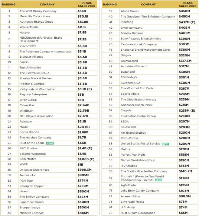 Top-Global-Licensors-2021