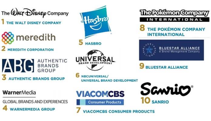 10 крупнейших обладателей интеллектуальной собственности