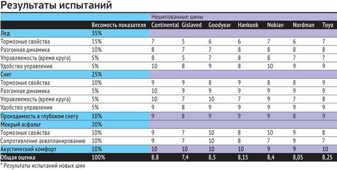 Авторевю таблица результатов теста