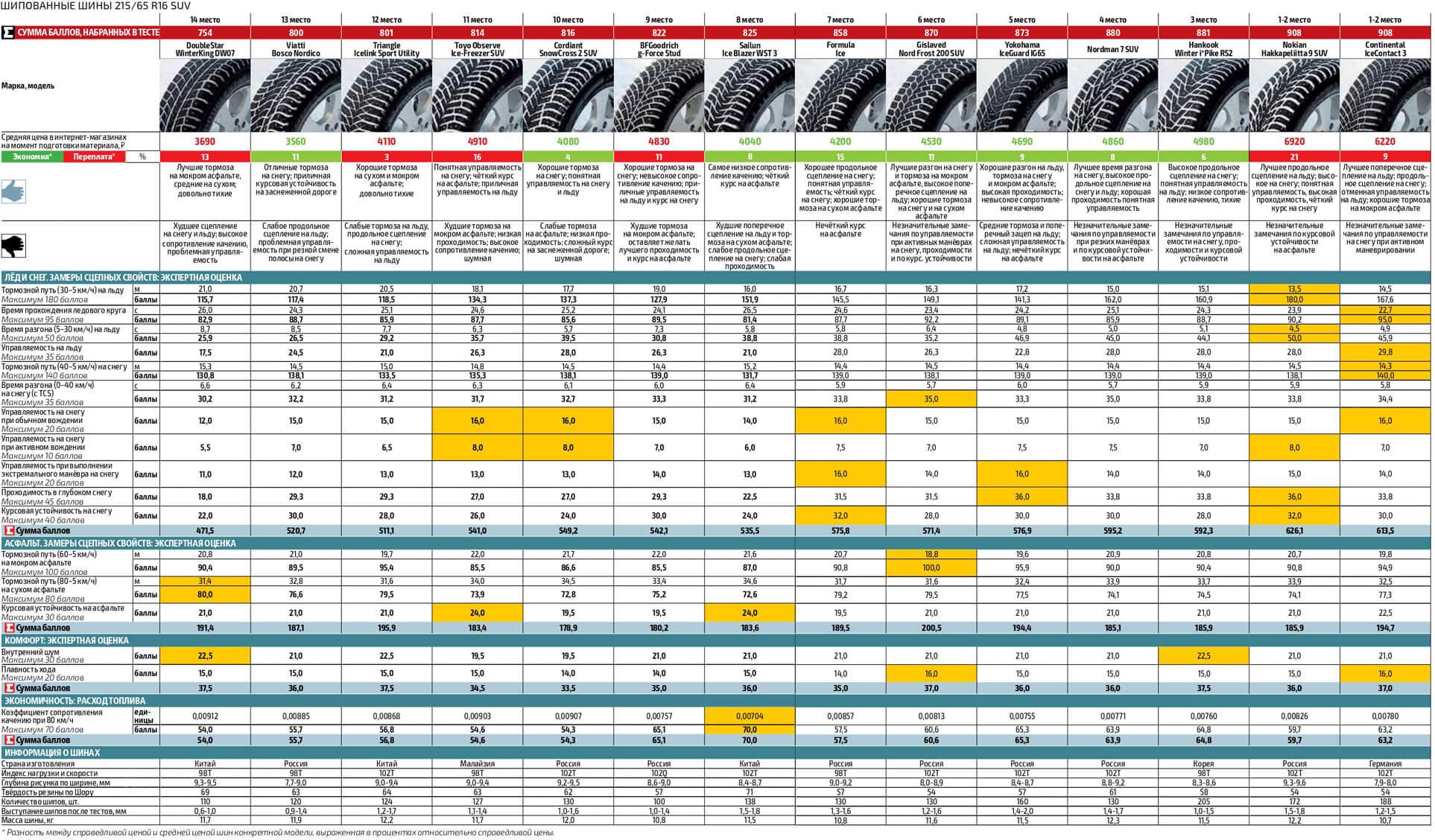 Итоговая таблица шипованных шин