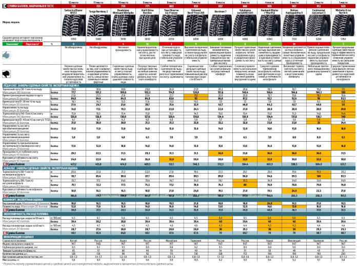 Тест зимних шин За Рулем, сводная таблица